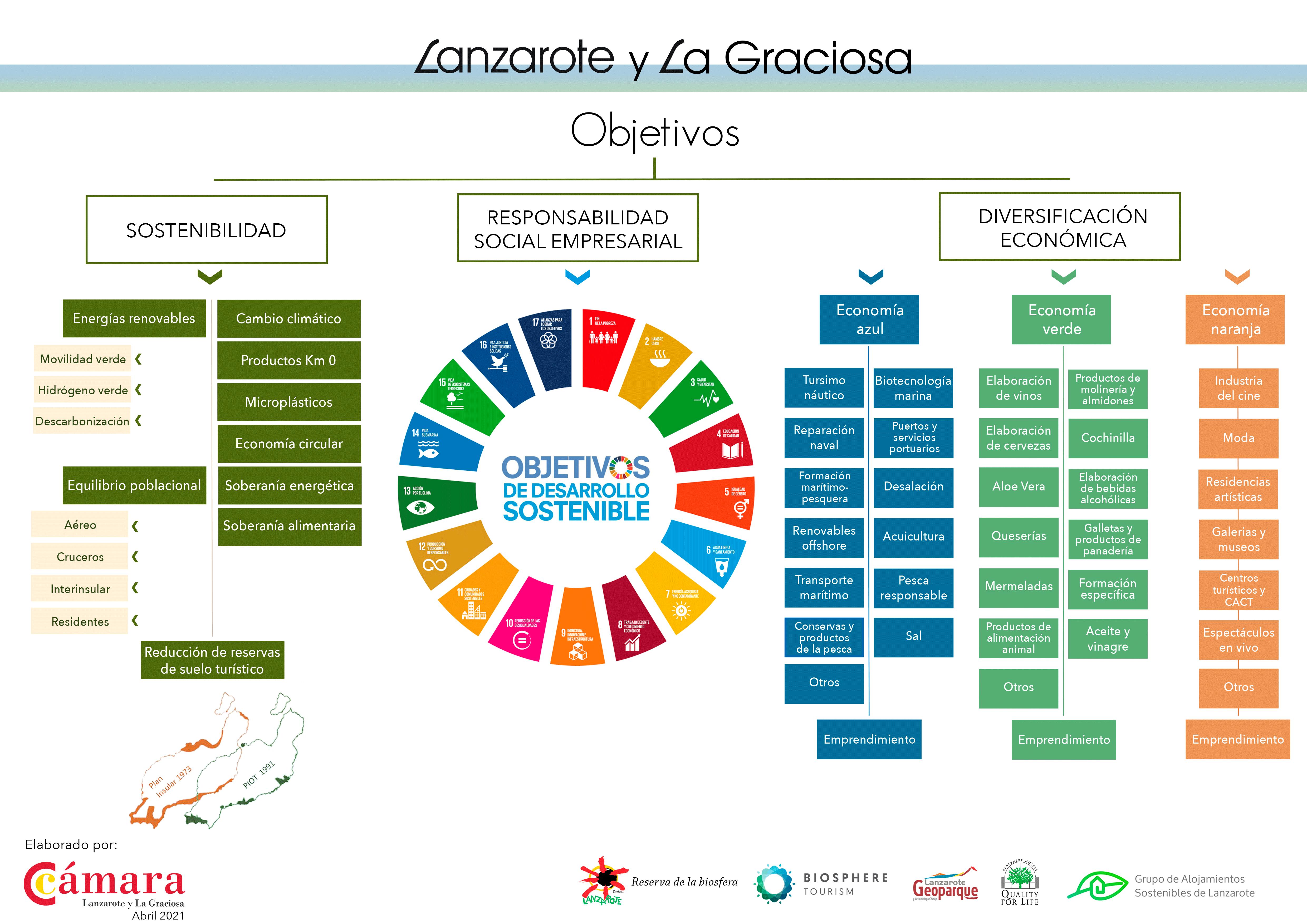 El futuro de Lanzarote